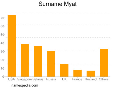 Surname Myat