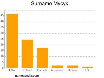 Surname Mycyk