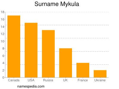 Surname Mykula