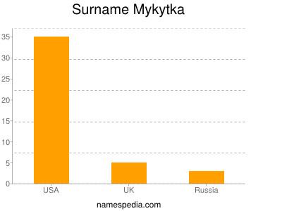 Surname Mykytka