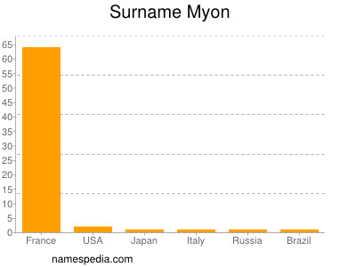Surname Myon