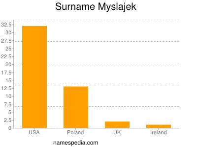 Surname Myslajek