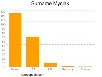 Surname Myslak