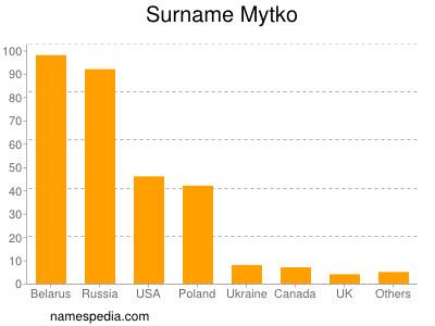 Surname Mytko