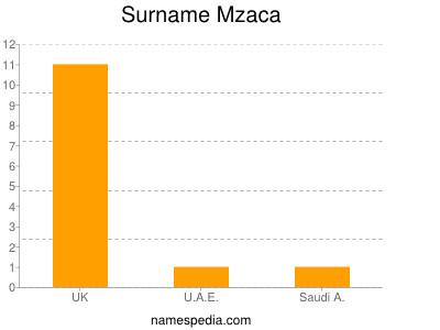 Surname Mzaca