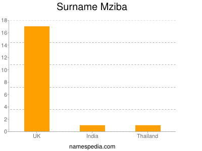 Surname Mziba