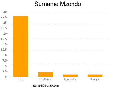 Surname Mzondo