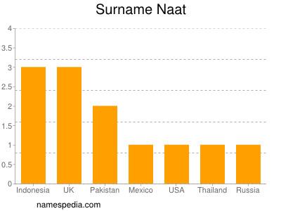 Surname Naat