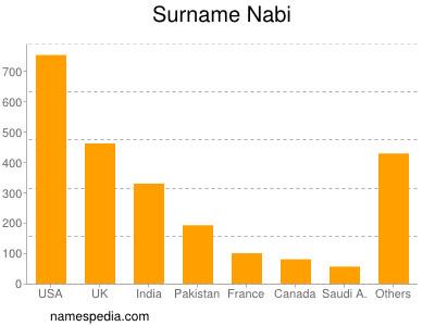 Surname Nabi