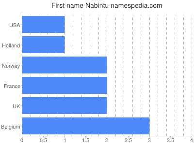 Given name Nabintu