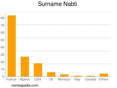 Surname Nabti