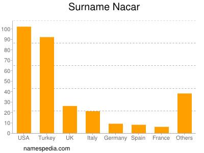 Familiennamen Nacar