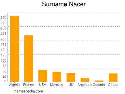 Familiennamen Nacer
