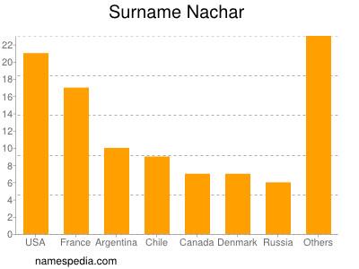 Surname Nachar