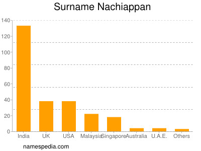 Surname Nachiappan