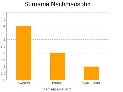 Surname Nachmansohn
