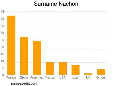 Surname Nachon