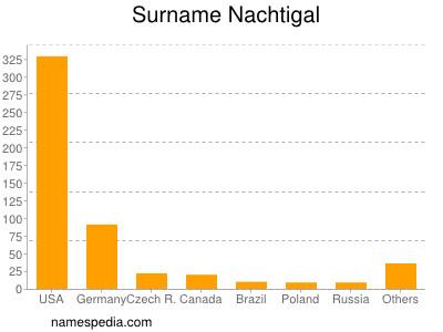 Surname Nachtigal