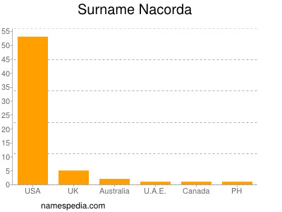 Surname Nacorda