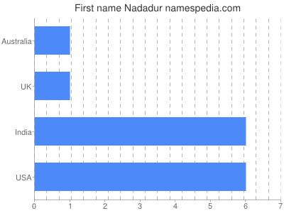 Vornamen Nadadur