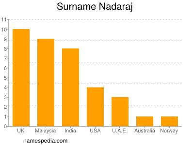 Surname Nadaraj