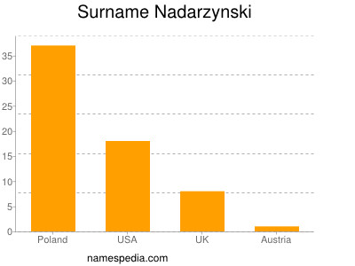 Surname Nadarzynski