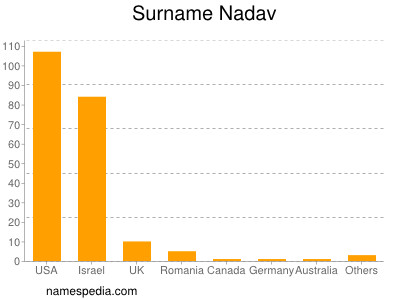 Surname Nadav
