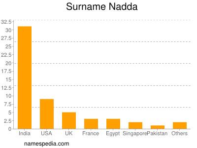 Surname Nadda