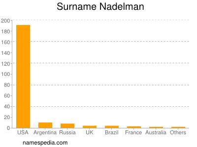 Familiennamen Nadelman