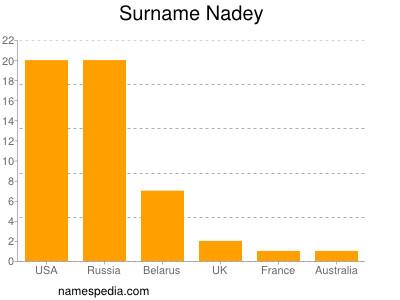nom Nadey