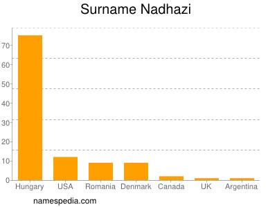 Surname Nadhazi