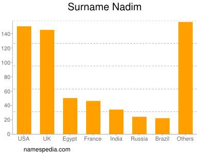 Surname Nadim