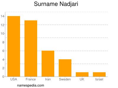 Surname Nadjari