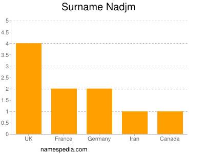 Familiennamen Nadjm