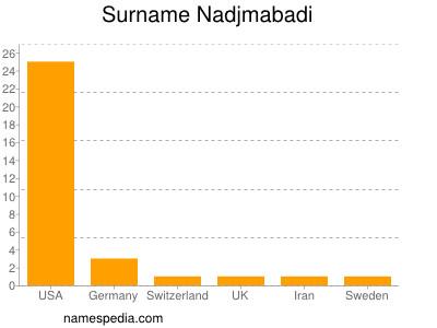 Surname Nadjmabadi