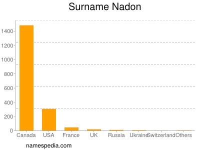Surname Nadon