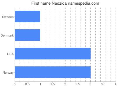 Given name Nadzida
