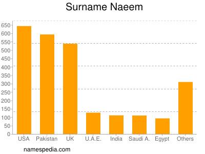 Surname Naeem