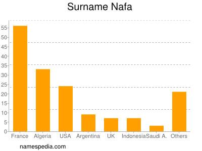 Surname Nafa