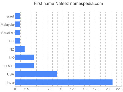 Given name Nafeez