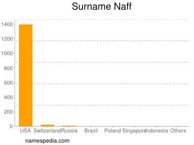 Surname Naff