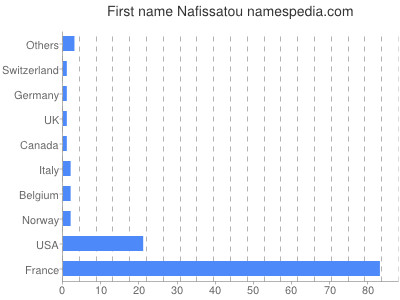 Given name Nafissatou
