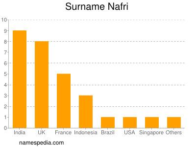 Surname Nafri