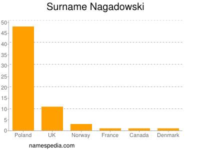 Surname Nagadowski