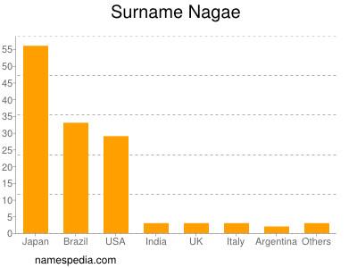 Surname Nagae