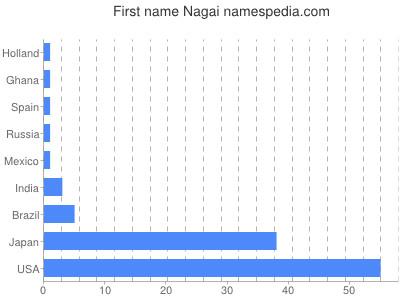 Given name Nagai