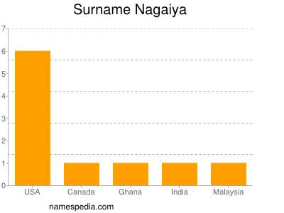 Surname Nagaiya