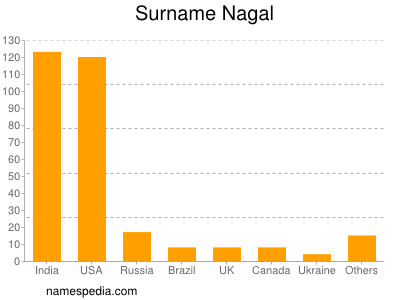 Surname Nagal