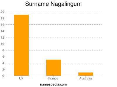 Surname Nagalingum