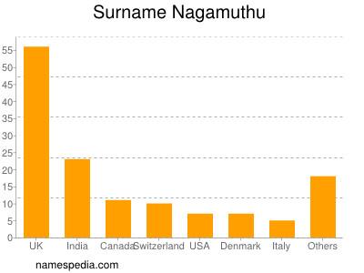 Surname Nagamuthu